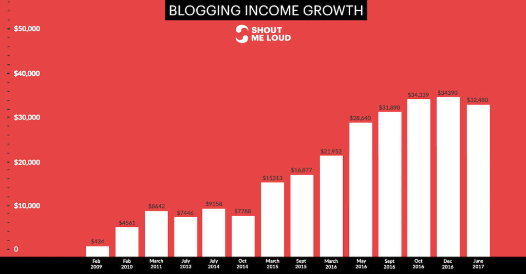 Blogging-income-proof